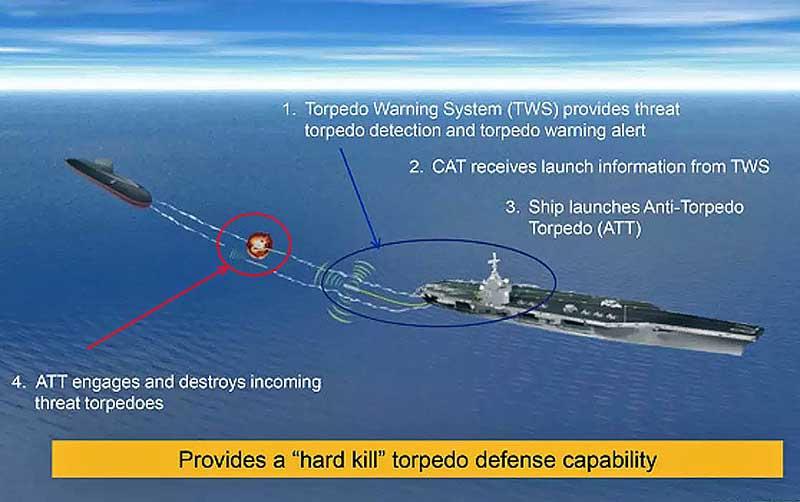 Схема американской Torpedo Defense System.