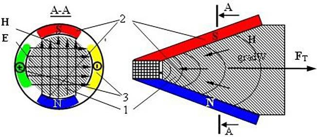Квантовый двигатель с конусным рабочим телом: 1, 2 - магнитная система, 3 - электрическая система.