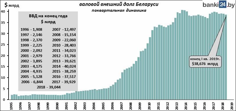 Рис.2. Валовый внешний долг Белоруссии.