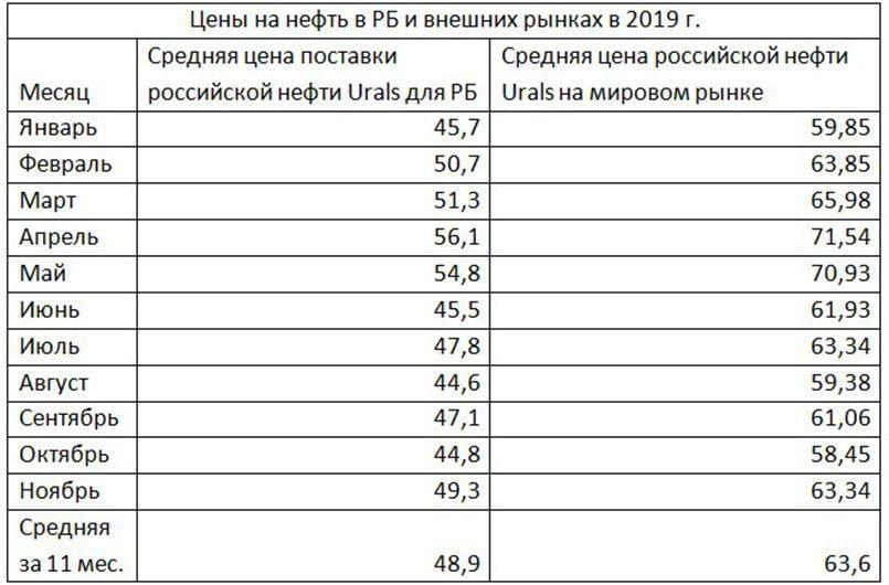 Рис.1. Цены на нефть в Белоруссии и внешних рынках в 2019 году.