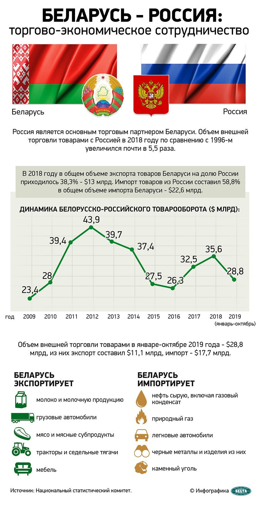 Динамика белорусско-российского товарооборота.