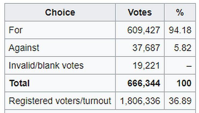 По данным государственной избирательной комиссии, явка на референдуме составила лишь 36,87% зарегистрированных избирателей при минимальном пороге в 50%.