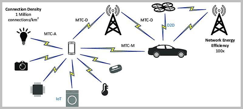 Технология 5G - mMTC позволяет использовать до миллиона подключённых устройств на квадратный километр.