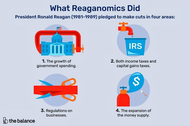 Феномен «рейганомики».